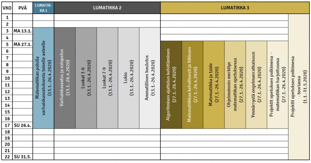 kevään LUMATIKKA-kurssien aikataulu (alempana tekstinä)